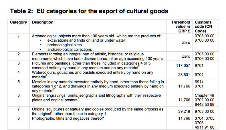 How to ship art internationally art business info for artists export licence required threshold values and customs codes for the export of artwork extract from procedures and guidance for exporters 2016 stopboris