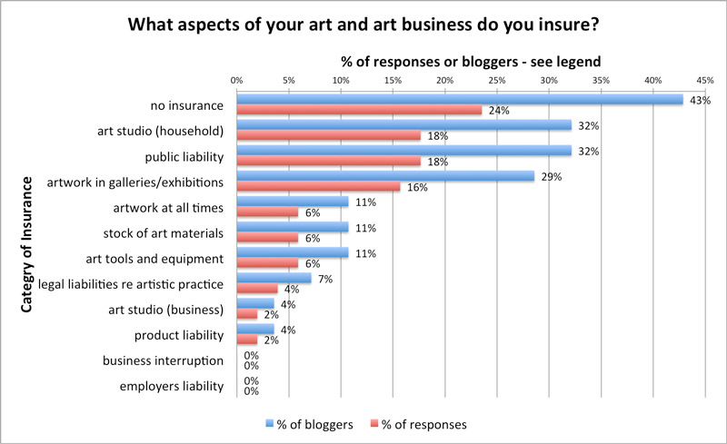 What aspects of your art and art business do you insure?
